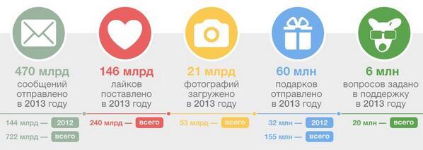 ВКонтакте в цифрах http://t.co/ggmEnkFdRr