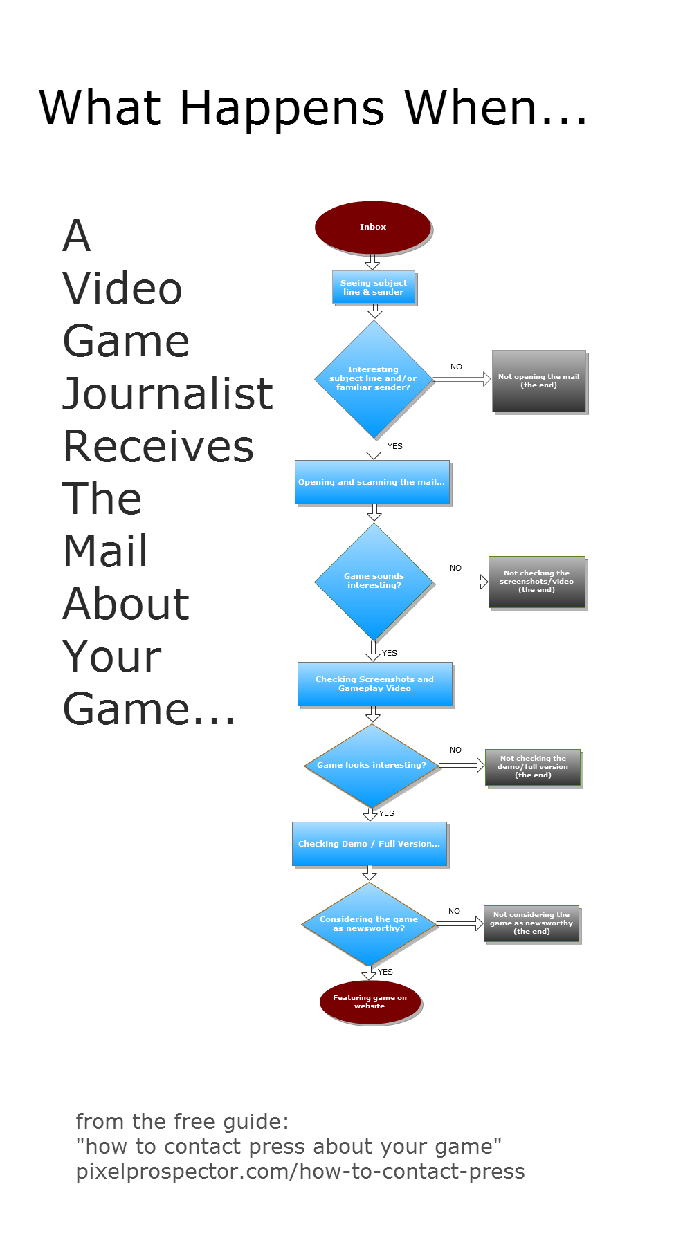 """Are you a game dev?  """"What happens when... Video Game Journalist Receives Mail... About YOUR GAME""""  (Flow Chart) http://t.co/i91Kl1GFhF"""