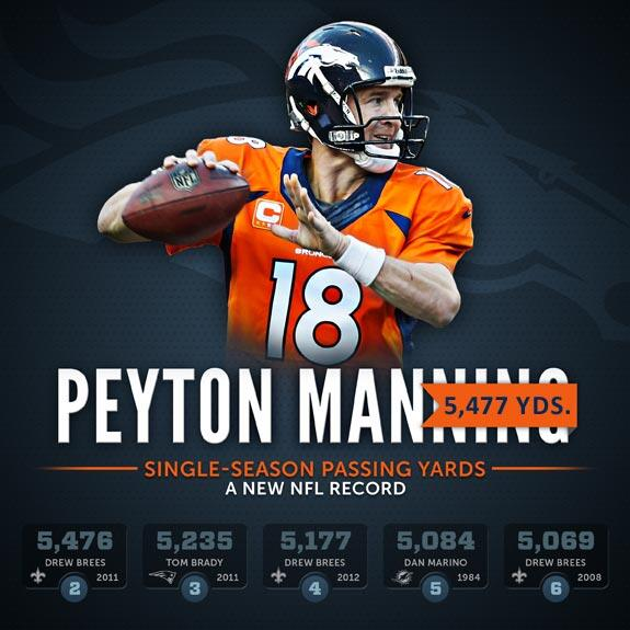 RT to congratulate Peyton Manning on setting the @NFL single-season passing yardage record! http://t.co/B8wlVZ8ChM