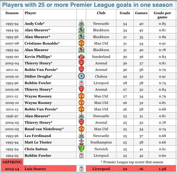 Bdz3D56CAAAgO2v Luis Suarez looks set to absolutely obliterate the Premier League goals in 1 season record [Graphic]