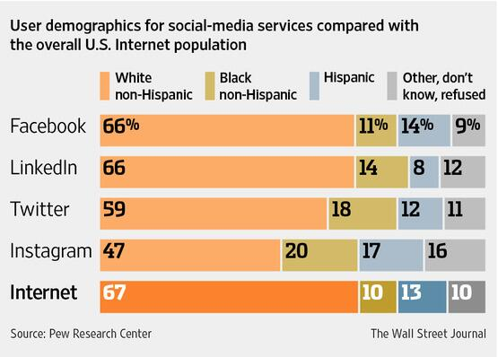 Twitter's U.S. user base is more racially diverse than Facebook's. @WSJ http://t.co/gidYKSNW9x http://t.co/bOdTNBwrGv