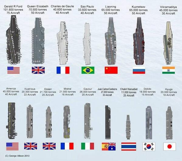 Via @stephengib1: The world's aircraft carriers and LPHs compared http://t.co/NaCc74SISf
