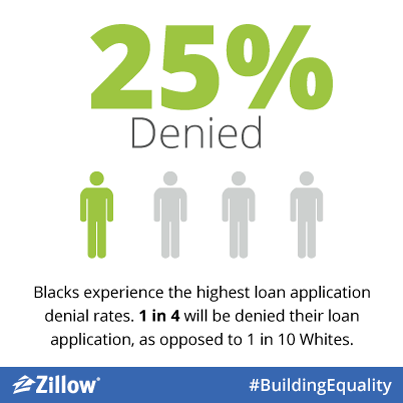 Wide gaps in home ownership still exist among races. Join the discussion at #BuildingEquality http://t.co/BrWGOb8uF3 http://t.co/jgGxNdzwDh