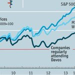 RT @tomgara: Chart from The Economist: Corps who regularly attend Davos underperform market http://t.co/Njbi6xrVaU