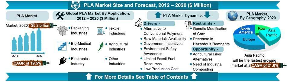 PLA Market Infographics