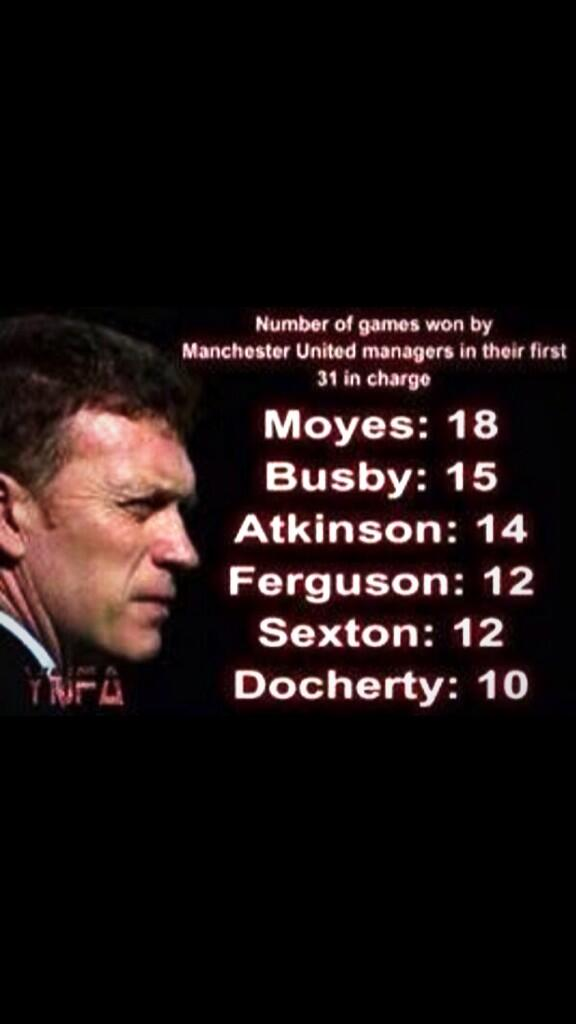 Not a Man Utd fan but feel for Moyes Have a look at this for perspective... http://t.co/GdkSDhXYQf