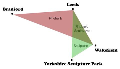 @IMcMillan Yorkshire Rhubarb Triangle + Yorkshire Sculpture Triangle = Rhubarb Sculptures http://t.co/gjULnGJJPh