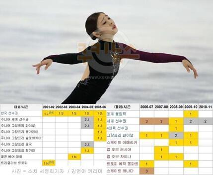 김연아가 여자 싱글 피겨스케이팅 100년 역사상 최초로 올포디움(All Podium)을 달성했다.  올포디움이란 출전한 모든 대회에서 3위내에 입상하는 것을 뜻한다. http://t.co/ryo3zTqycl