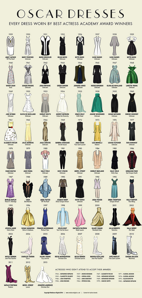 Love this. RT @morrowchris: Every #Oscars dress worn by @TheAcademy award winners http://t.co/crS8CK28VL