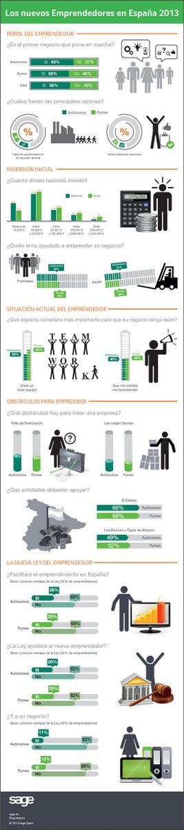 Los nuevos #emprendedores en #España http://t.co/anKv0kjtGj