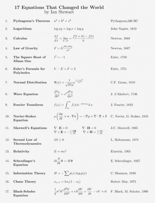 The power of math: 17 Equations That Changed the World, chosen by Ian Stewart  https://t.co/jxsTfESNj8  #HPC via @paulcoxon