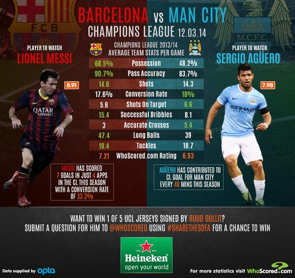 BidDEgZCIAA03Zw Betting tips for Barcelona v Manchester City: Predicted line ups & essential facts and stats