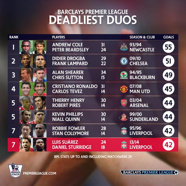 BisklQpCcAAnXdT Liverpools Luis Suarez & Daniel Sturridge climbing list of deadliest ever duos in the Premier League [Picture]