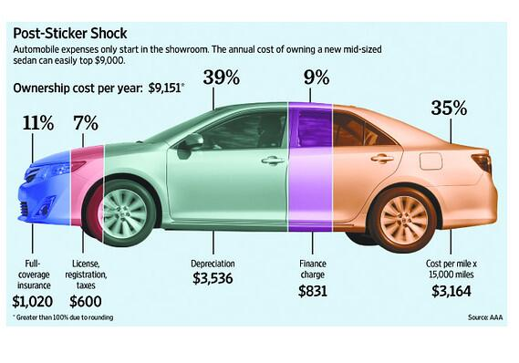 This chart shows what owning a car REALLY costs you: http://t.co/AcVw4QYzeQ http://t.co/JuYKSONuN1