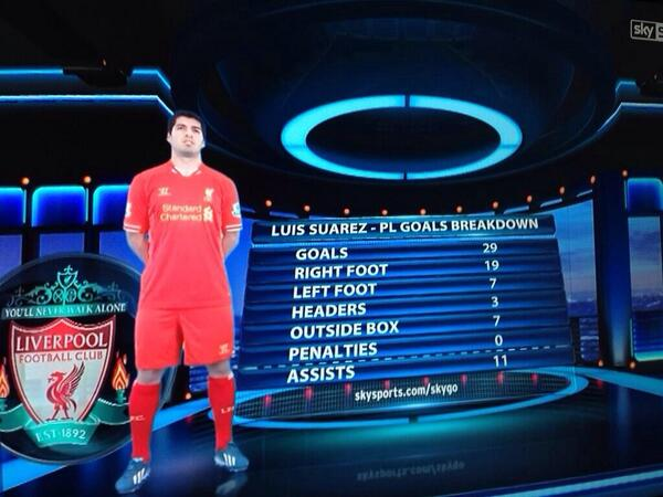 BkE2U7fIQAAuHUq Gary Neville & Jamie Carragher discuss Liverpools Luis Suarez; 2nd only to Henry in PL era [Video]