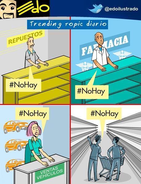 En Venezuela #NOHAY es el Trending Topic de cada día http://t.co/fxenF8zxfv