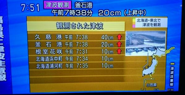 NHKで津波観測の続報。第2波、第3波を観測した地点では、いずれも潮位が上昇中。 http://t.co/CCMaopYnlG