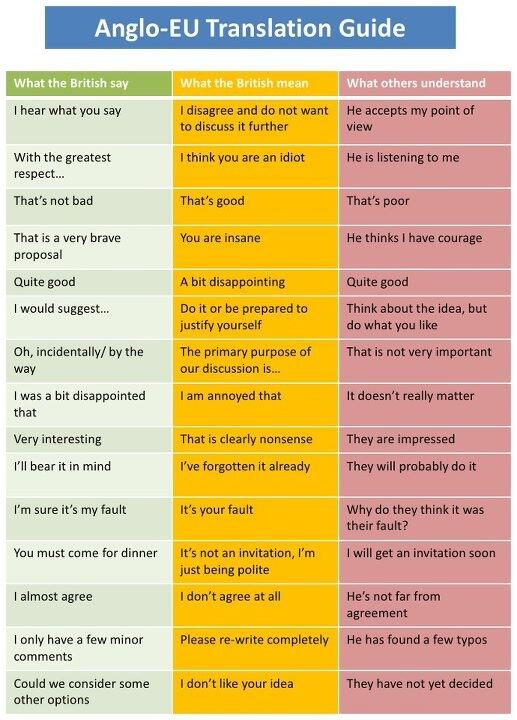 "This not unamusing ""@Gary__Bass: Translating what Brits say (via @raju @rbole) http://t.co/OuIZfaykR0"""