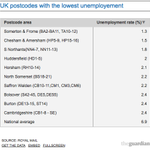RT @The_ChrisShaw: Interesting survey from @RoyalMail via @guardianmoney #Huddersfield postcodes 4th in UK for low unemployment #ILoveHD http://t.co/LRtdviZMxr