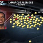 RT @SportsNation: FIRST LOOK: Heres LaMarcus Aldridges shot chart over the last 2 games. http://t.co/ah2lYB8mgE