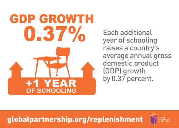 Proof that countries benefit from investing in education http://t.co/lDBM6d8z2F  http://t.co/EXQoH9kTBp via @GPforEducation