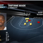 RT @ESPNStatsInfo: Dwyane Wade was 5 for 7 in first half for Heat http://t.co/4zr9QGlO8B