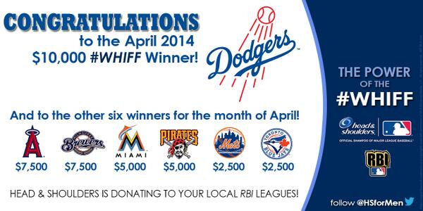 Congrats to April's top 7 #WHIFF teams! Thanks for helping us rack up $ for @MLBRBI - it's going to be a good season. http://t.co/RPnUVGbWBY