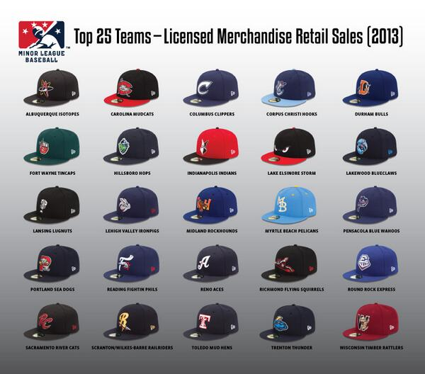 From Albuquerque to Wisconsin, a visual representation of 2013's top @MiLB merch sellers: http://t.co/bYKqHvVTdR