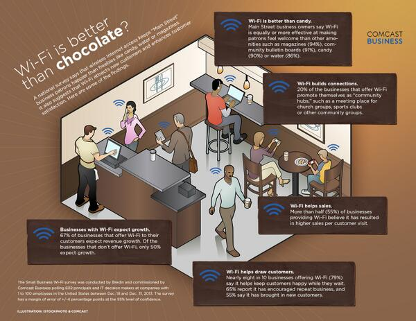 #WiFi is better than chocolate? This survey of #entrepreneurs says yes http://t.co/tEQvrN3vek #NSBW #SBW2014 http://t.co/QjyQuBv5zD