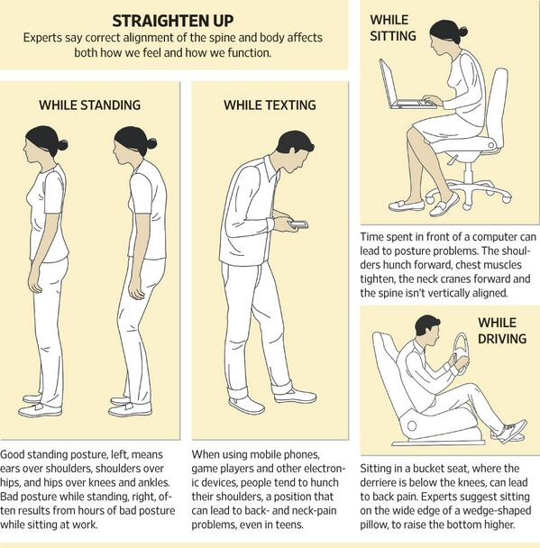 Looks like your mother was right when she told you to sit up straight! http://t.co/6vEDDL02OH http://t.co/0aJ2xaqFIw