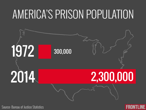 In 1972, the U.S. prison population was 300,000. Today, it's 2.3 million. http://t.co/MVP0MCGOpu http://t.co/r1vzKSLeiG