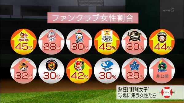やっぱサッカーよかプロ野球の方が人気がある現実part3YouTube動画>5本 ->画像>116枚