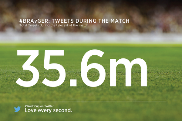Wow: 35.6 million Tweets, #BRA v #GER is most-discussed single sports game ever on Twitter. #WorldCup http://t.co/QaVqDii1HG/s/3UJJ