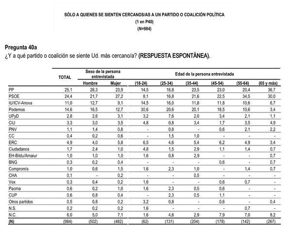 Podemos es la primera opción política de la población española entre 18 y 34 años, según el CIS. http://t.co/8vQv8BgbJQ