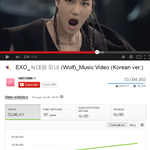"[LIST] EXOs ""Wolf"" Korean ver. MV hits 33,000,000 views on YouTube http://t.co/VvYGRvfs6e http://t.co/3ewBF00jqt"