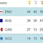 England top the medal table after day eight at #Glasgow2014 with 44 gold medals http://t.co/3sBft4ooiF http://t.co/UYKPdaP98Y