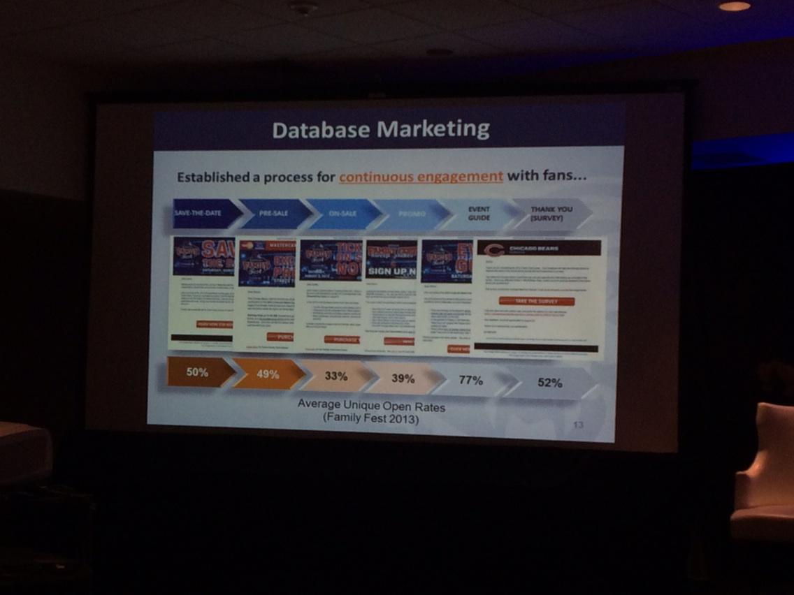 The lifecycle of an event's email marketing #seat2014 http://t.co/0UFpMgSdTv