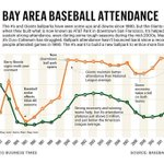 Fascinating look at Bay Area baseball attendance. #Athletics #SFGiants http://t.co/RTt1HvNhUQ