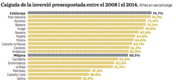 Més enllà de les balances: Catalunya lidera el descens de la inversió de l'Estat x la crisi http://t.co/hV434sGcph http://t.co/B6F6XYN6wi