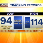 2 records set today & theres still time to get HOTTER! #abc15wx #azwx #weather #heat #arizona #phoenix #phx #valley http://t.co/1gnIjUm1u3