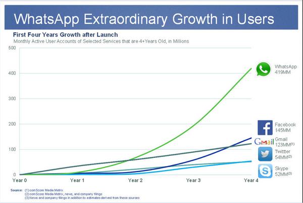 WhatsApp, The Anti-Marketing Growth Phenomenon http://t.co/IHHsHHYqu4 via @growthhackers_ (and written by @morganb) http://t.co/IpRpNI0q3i