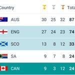 Cmon Team #Scotland ! We have 33 medals (our record) already!! Congrats! Record breaking 13 golds also #Indyref http://t.co/yCIAaHUFzk
