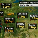RT @KMacTWN: Number of days 30C and above in Western Canada. #YEG #YYC #YWG #YXE #YQR http://t.co/ZAD2ceZvtd