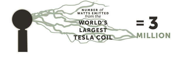 Watts emitted by the world's largest Tesla coil = 3 million! http://pic.twitter.com/Ii5EEao5bP http://bit.ly/1lW100y