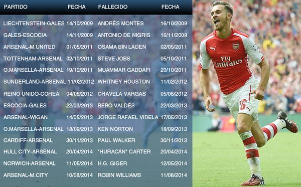 La verdad de la famosa 'maldición' de Ramsey. Estos son los números de todos sus goles http://t.co/tOlTq1kLvA http://t.co/NpIVgfN0Uh