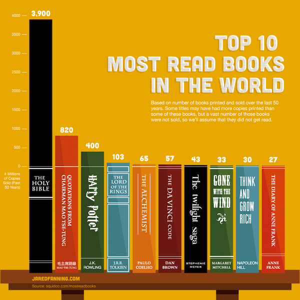 Top 10 most read books in the world How many have you read? Surprised the Koran is not one of them  世界で最も読まれている本、10冊 http://t.co/2IYXYRsqqY