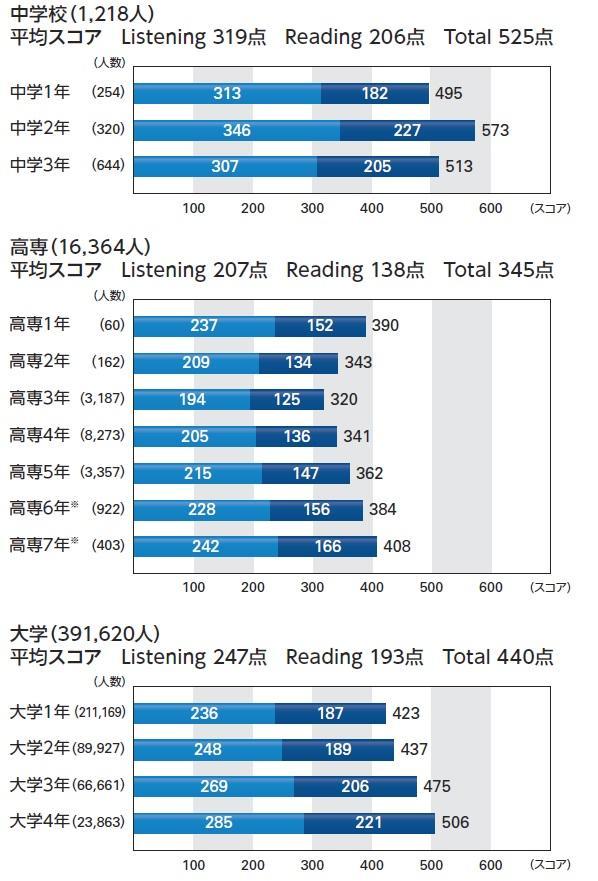 高専生のTOEIC平均スコアです。ご確認ください。 http://t.co/keuSvs6alD