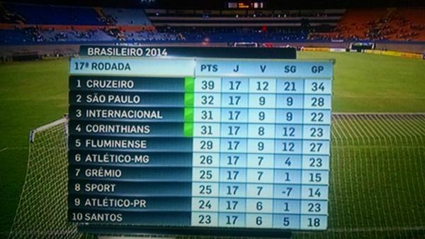 NÃO ADIANTA, PODE VIR QUALQUER UM! O CRUZEIRO É LÍDER DO BRASILEIRO! #Cruze1ro http://t.co/dbQLkjdFWi