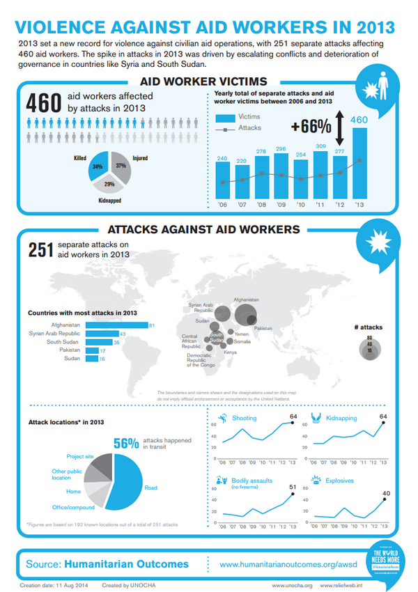 Infographic illustrates violence against aid workers in 2013: http://t.co/T5UnLqn7pT #WHD2014 #HumanitarianHeroes http://t.co/9BERwIUB2X