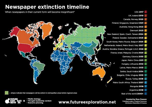 Newspaper extinction timeline by @Future_Exp h/t @mtblumencron http://t.co/QX8KMYcExM http://t.co/gexoh0SEse